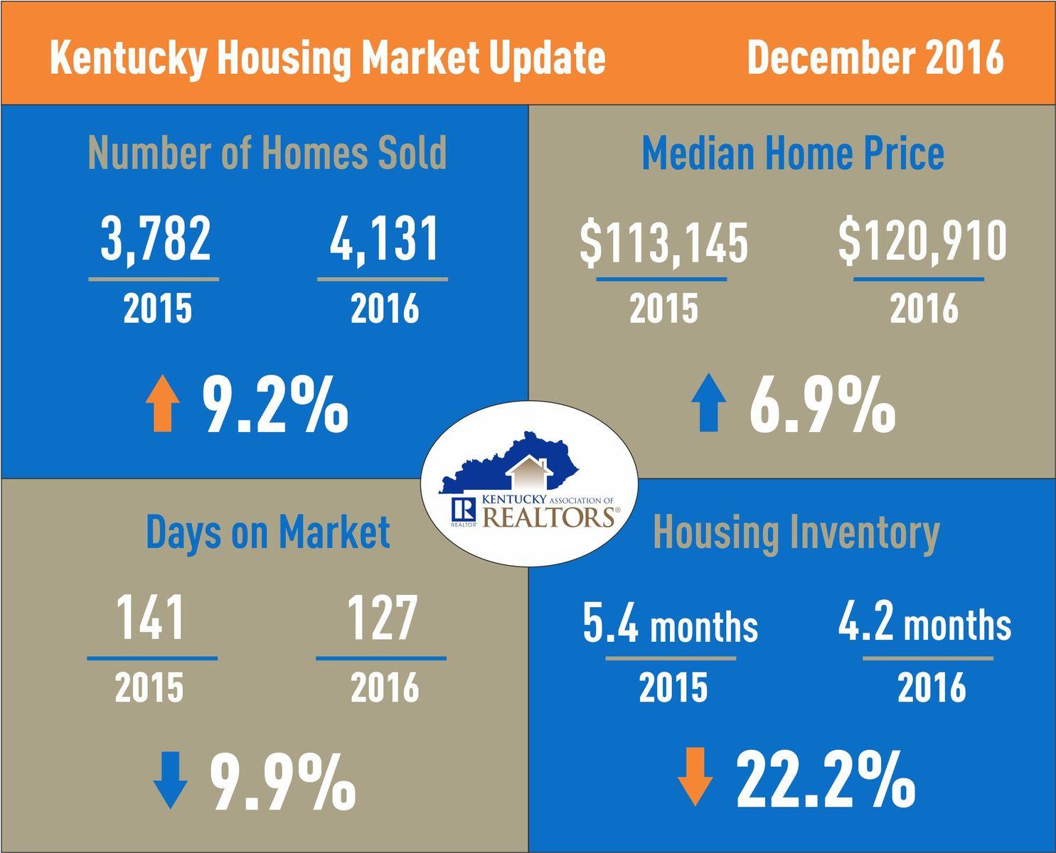Kentucky Housing Market Update December 2016