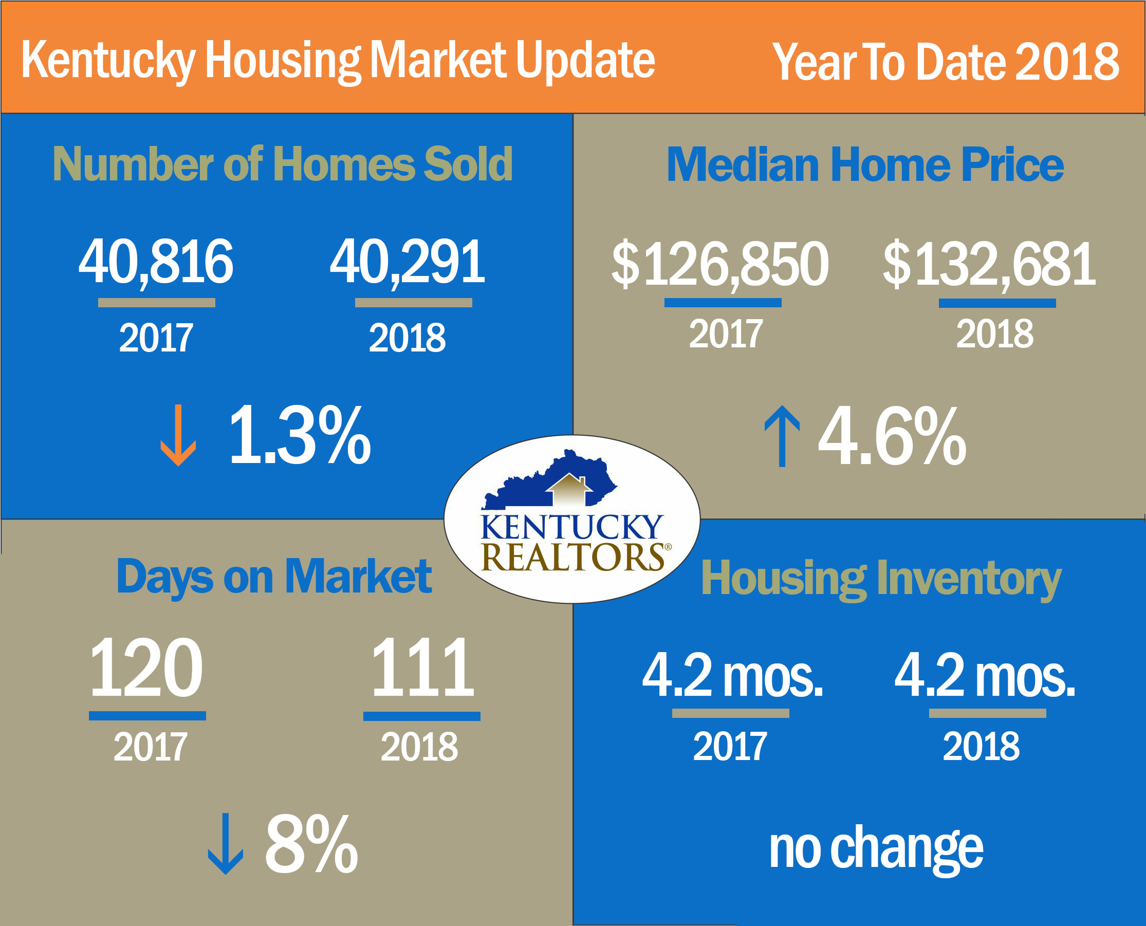 KY Housing Stats Year-to-Date 2018