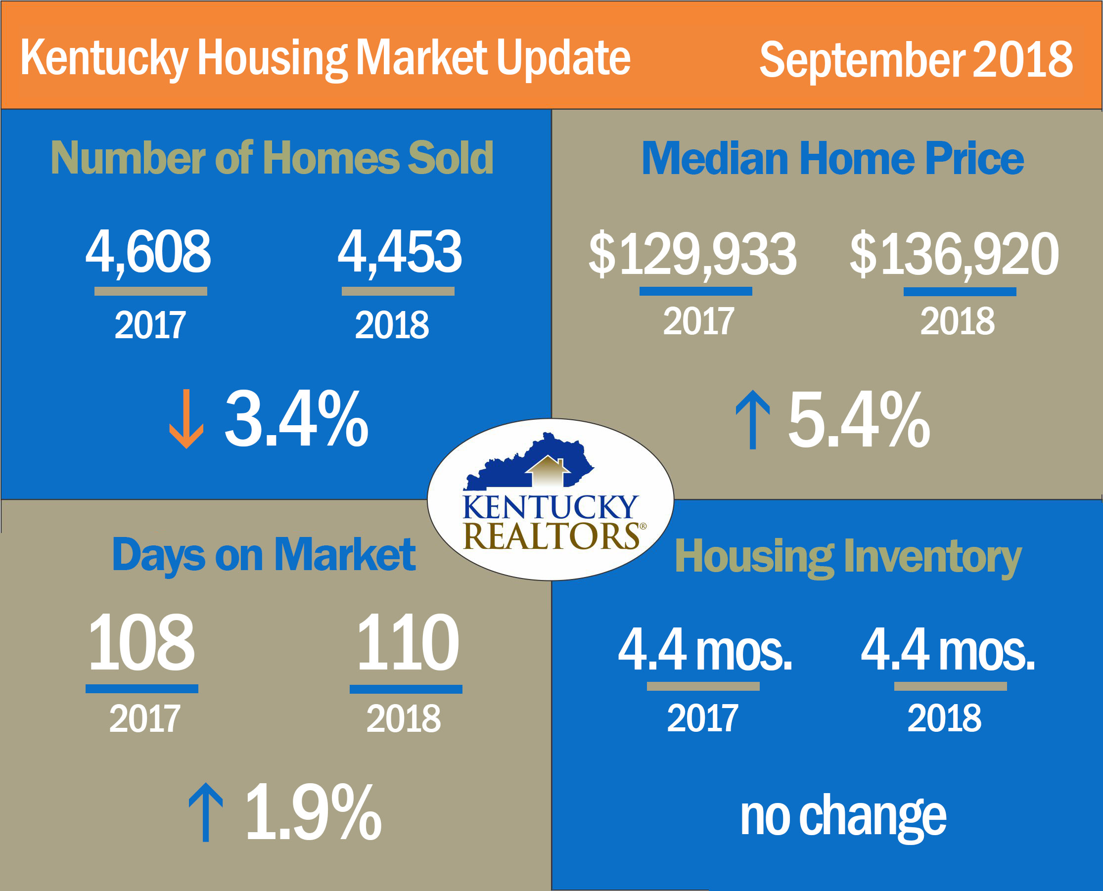 KY Housing Stats - September 2018