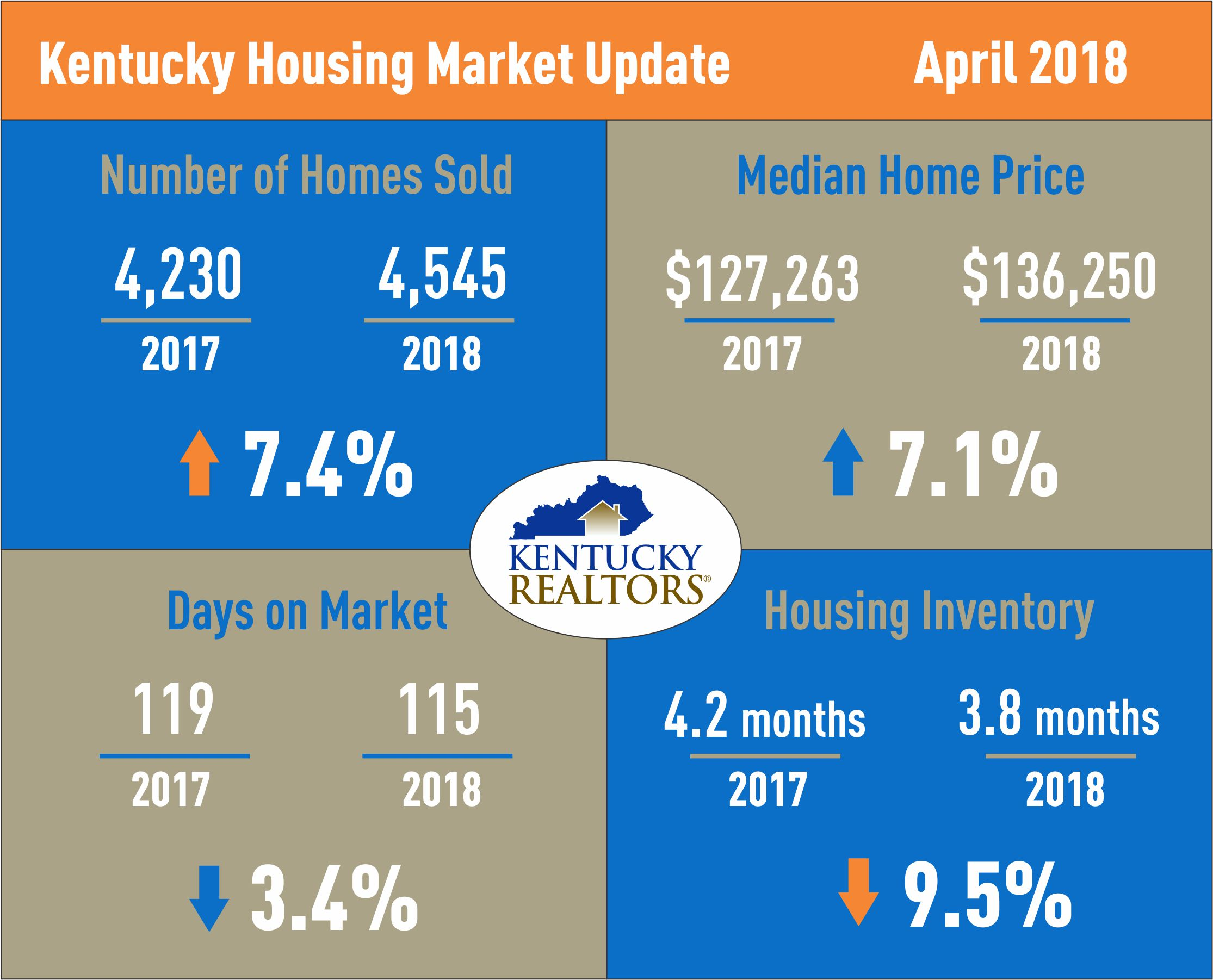Kentucky Housing Market Update April 2018