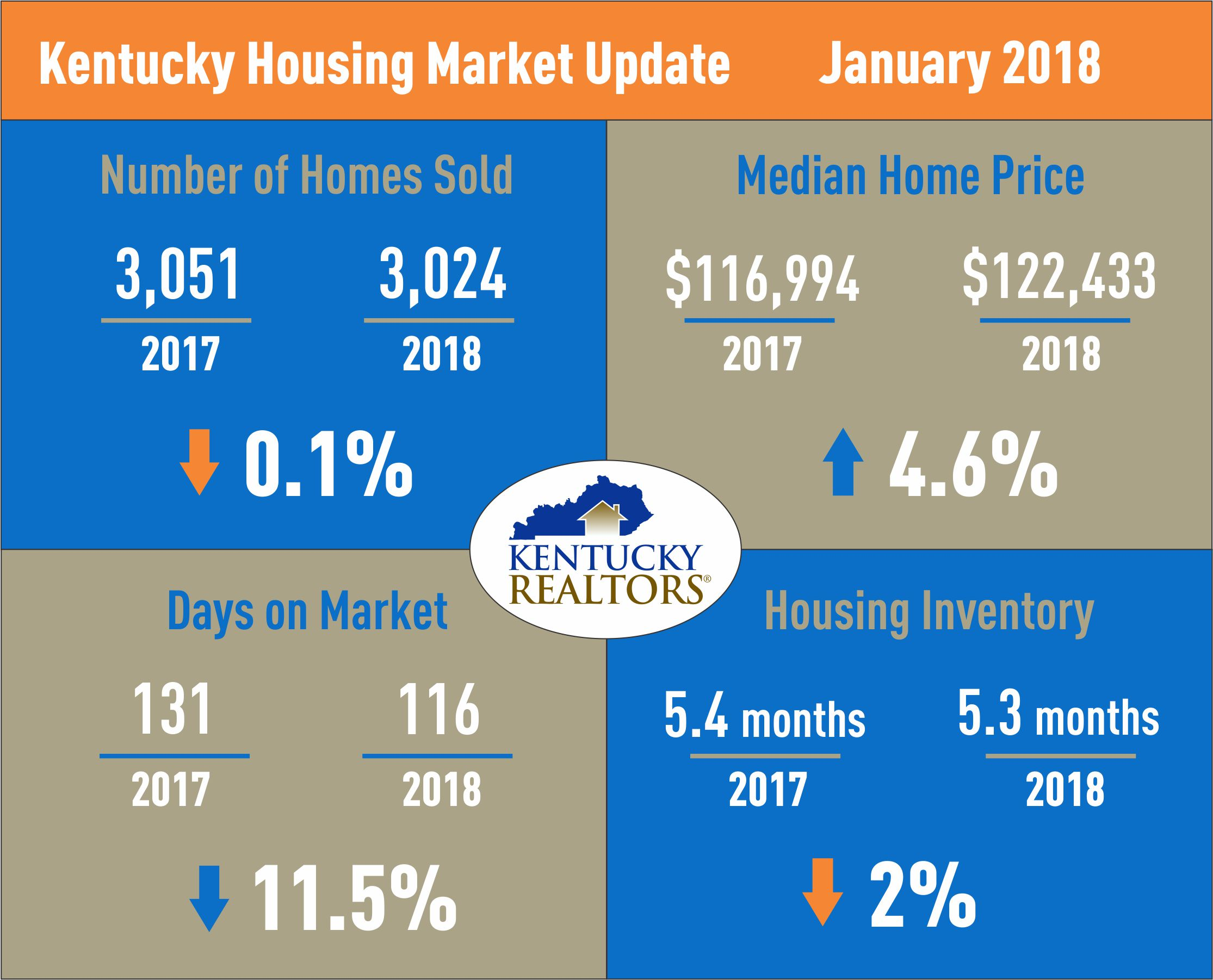 Kentucky Housing Market Update January 2018