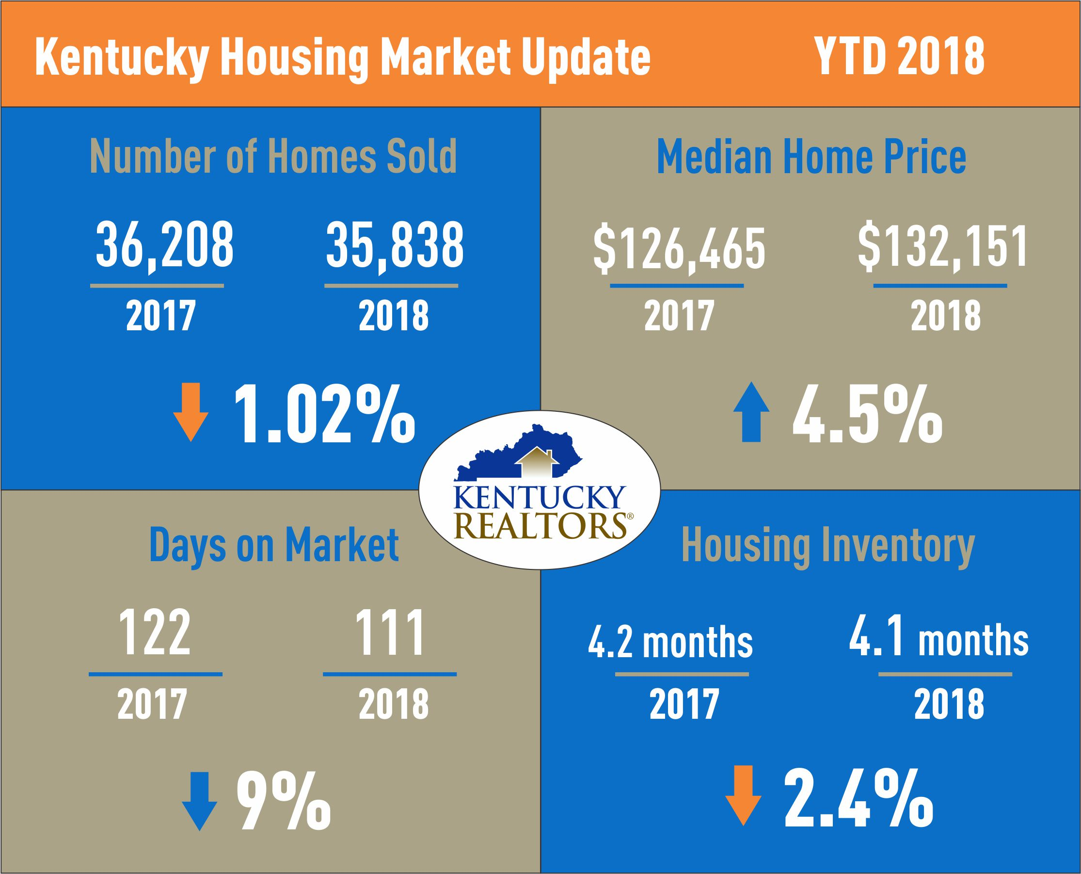 Kentycky Housing Market Update