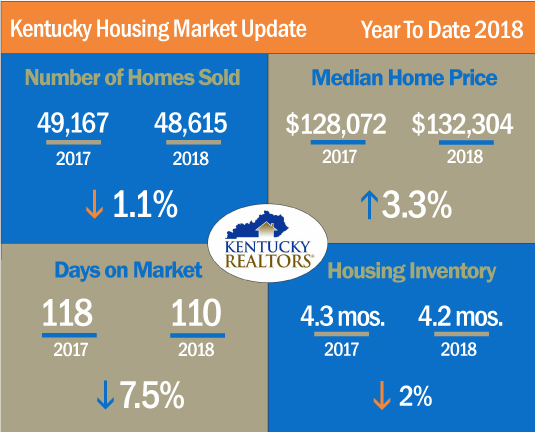 Kentucky Housing Market Update YTD 2018