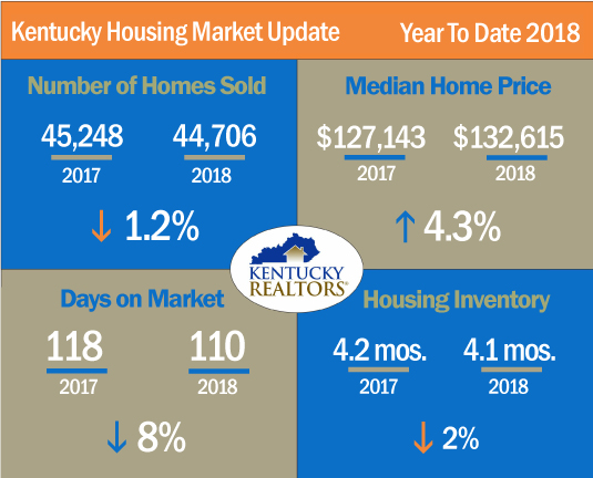 Kentucky Housing Market Update