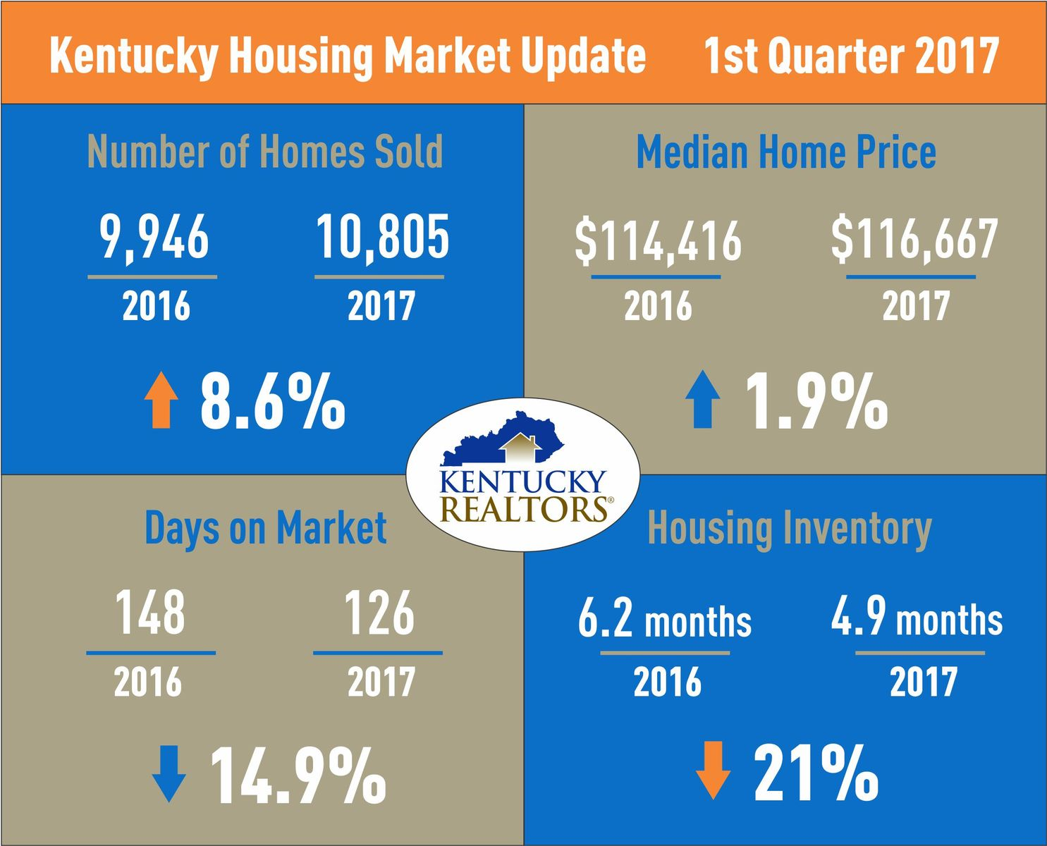 Kentucky Housing Market Update 1Q2017