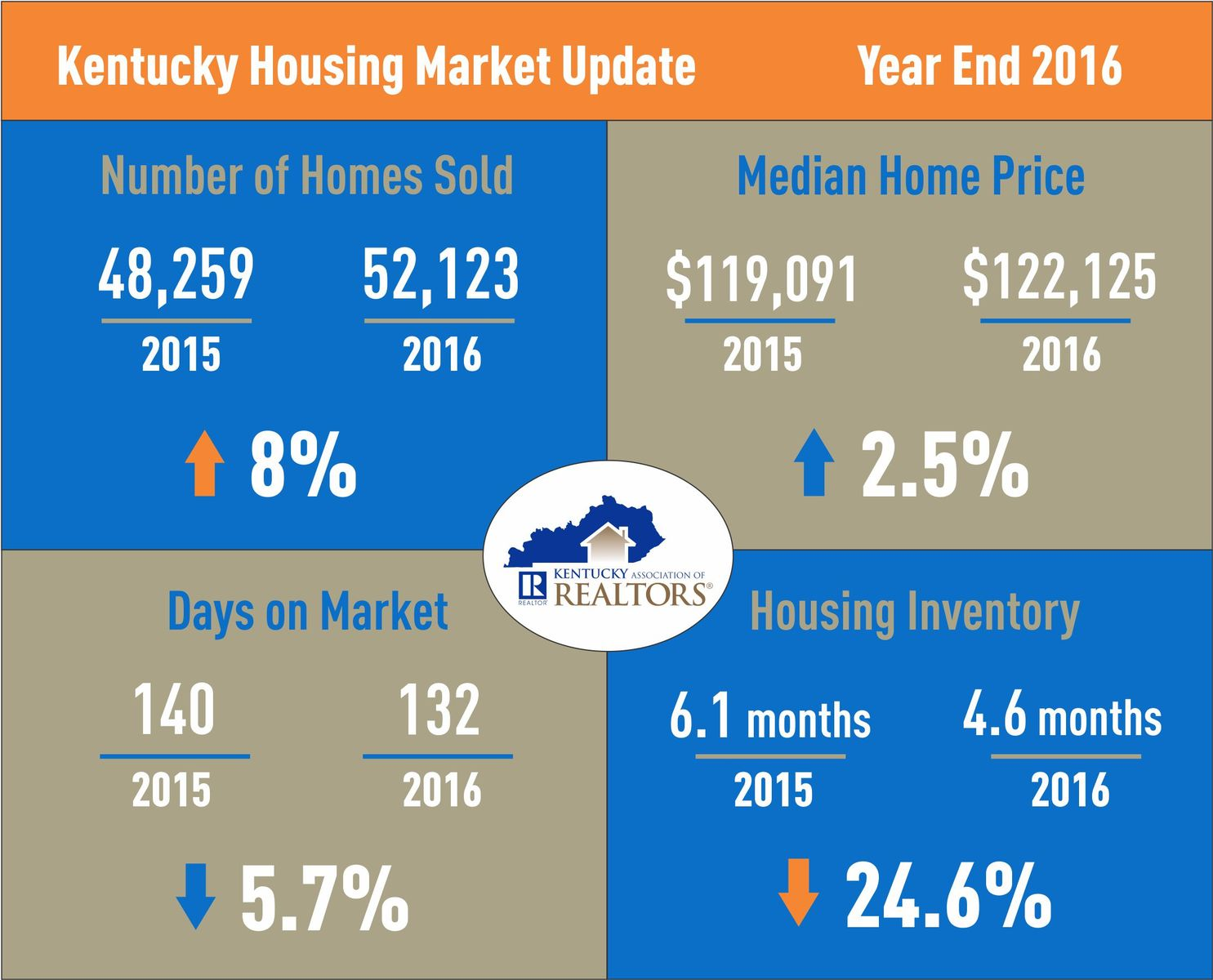 Kentucky Housing Market Update 2016
